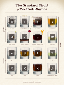 Standard Model of Cocktail Physics